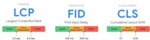 Bild von den Speed-Metriken LCP,FID, CLS, vom og.chromium.org